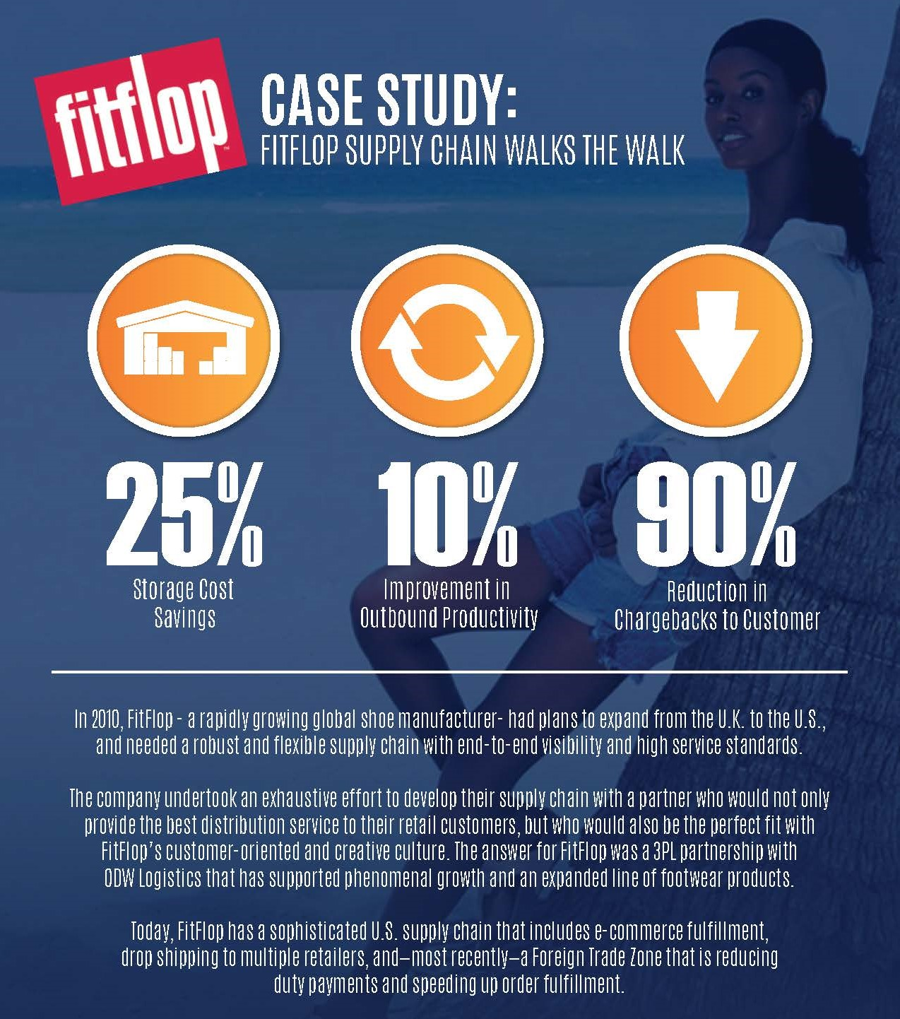 ODW | FitFlop Case Study | ODW Logistics